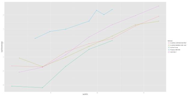 log-log plot of luminosity noise for various camera models by ISO